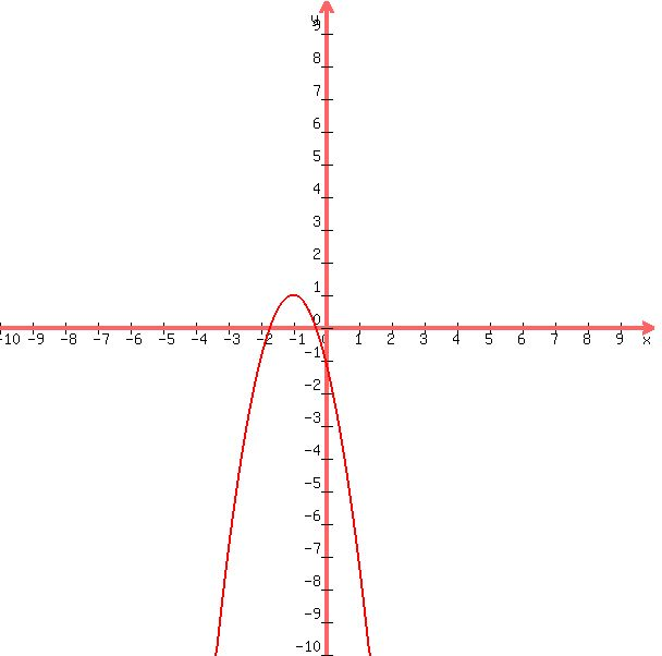 SOLUTION: Begin with the parent y = x² graph. Show how to