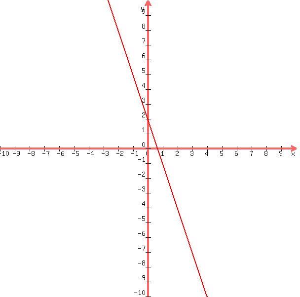 +graph%28+600%2C+600%2C+-10%2C