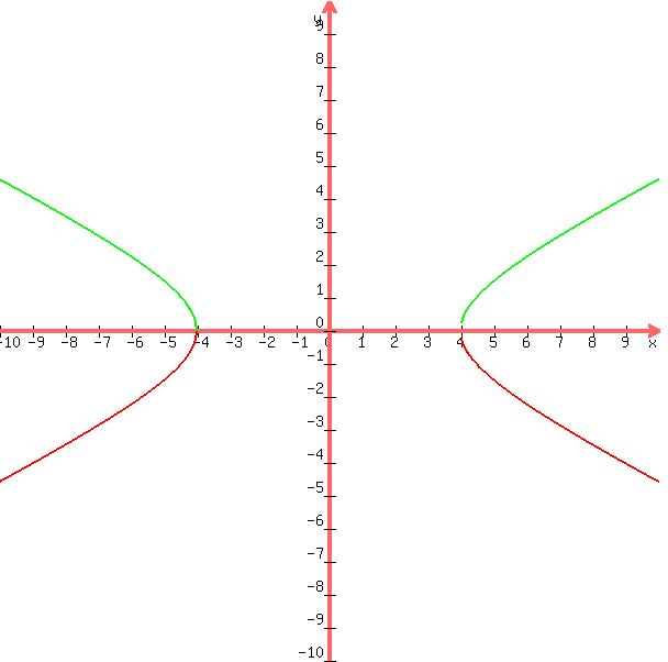 how to find the transverse axis of a hyperbola