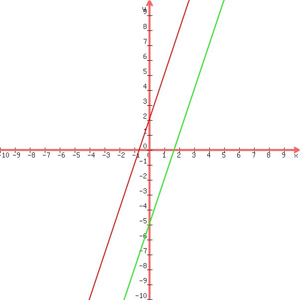 if 2y 26 28 what does y equal