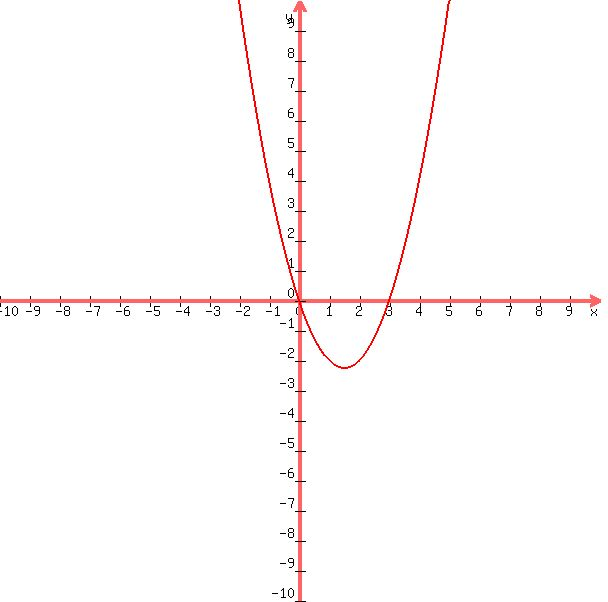 Solution Write A Polynomial Function In Standard Form With The