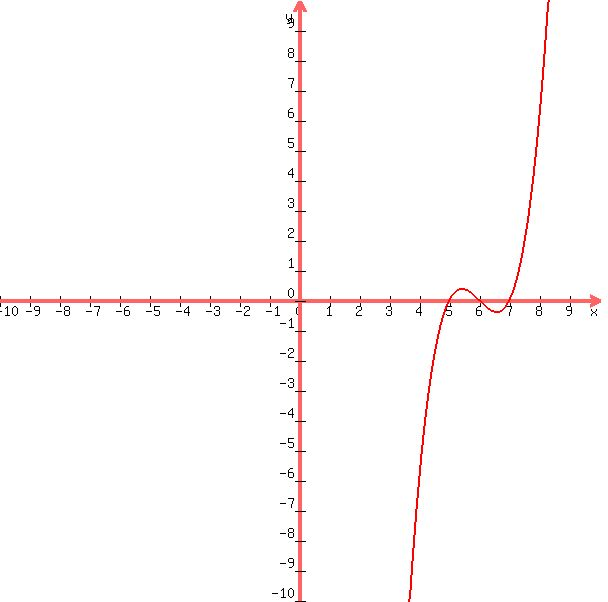 Solution Write A Polynomial Function In Standard Form Usingnthe