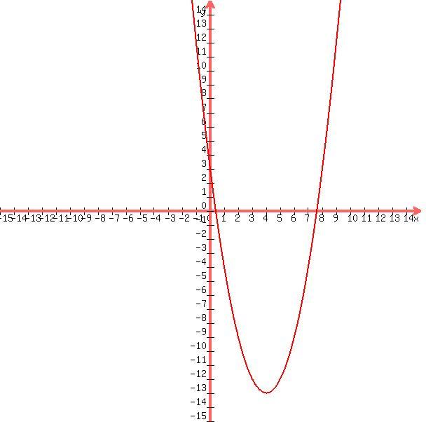Solution Rewrite In The Vertex Form Yx2 8x13