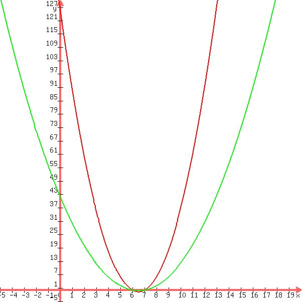 how to find how many x intercepts a parabola has