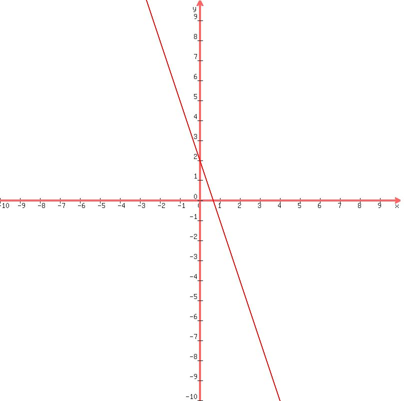 slope intercept form y=2  SOLUTION: A. Put the equation into slope intercept form. B ...