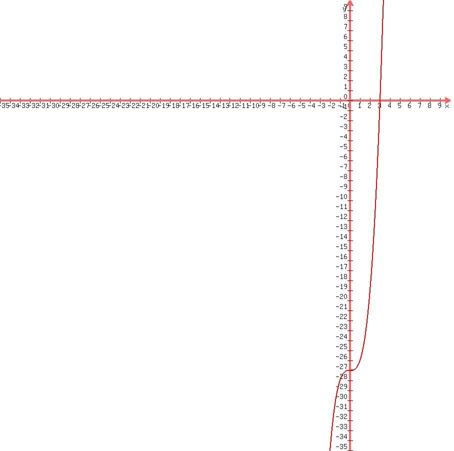 +graph%28+900%2c+900%2c+35%2c
