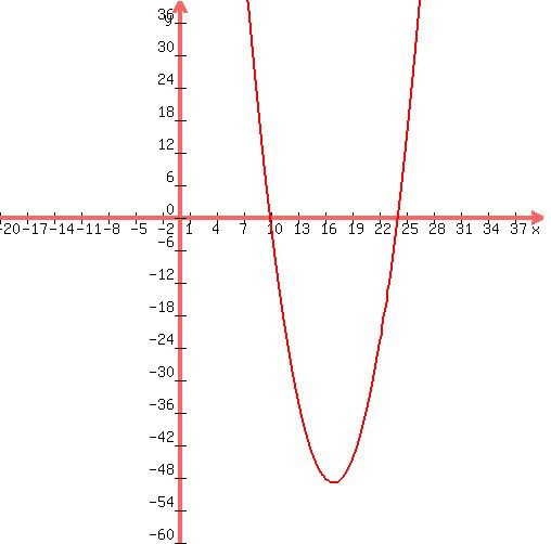 perimeter formula for rectangle within rectangle solution the perimeter of a rectangle is 68cm if the diagonal is