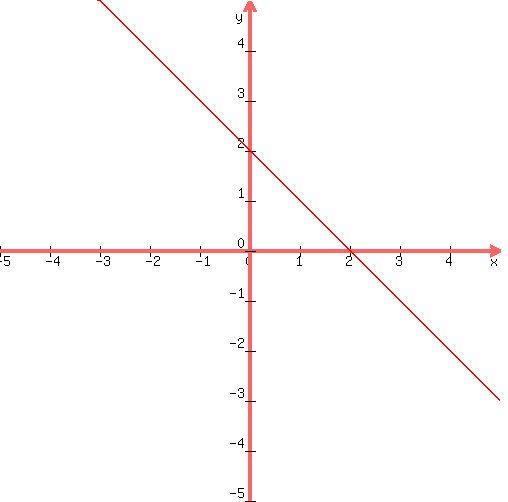 SOLUTION: 4x+4y=8
