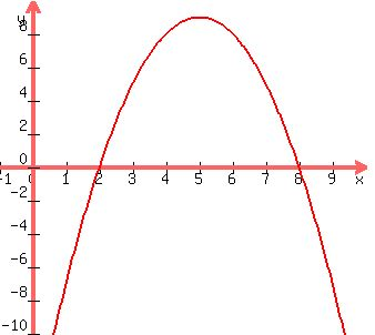 how to find the zeros of a function algebraically