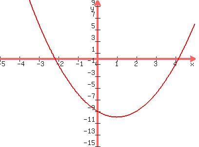 external image plot-formula.mpl?expression=+graph(+400%2C+300%2C+-5%2C+5%2C+-15%2C+10%2C+x%5E2-2x-9)+&x=0003
