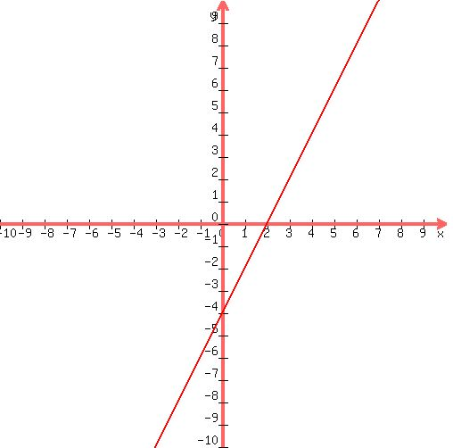 SOLUTION: Solve each of the following systems by graphing ...