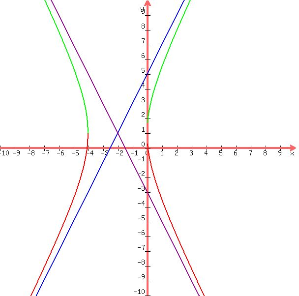 how to find slope of a hyperbola