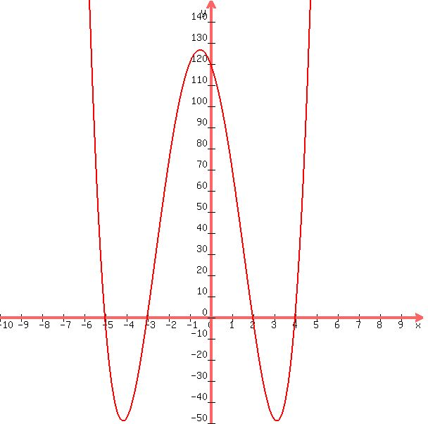 Finding a polynomial of a given degree with given zeros