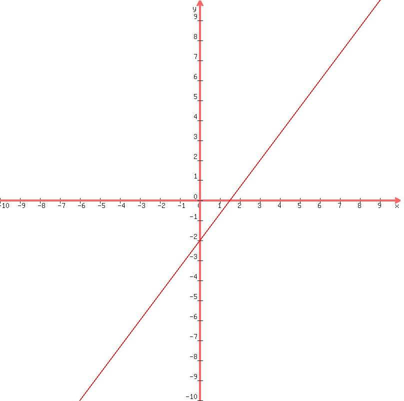 SOLUTION: Find x and y intercepts and graph. 4x-3y=6