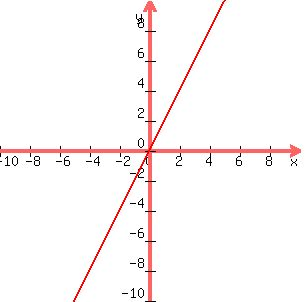 SOLUTION: pls graph this: with solution y=2x x=4y 2x-3y=0