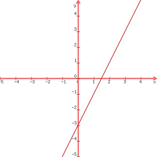 SOLUTION: graph each equation 2x-y=3