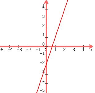 SOLUTION: y=3x-2 Graph this equation?