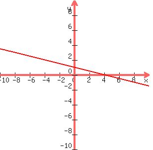 slope intercept form x=4  SOLUTION: How would you put x+17y=17 into slope-intercept form?