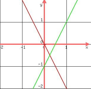 how to solve x y c 0