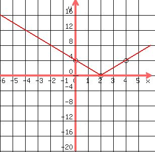 Solution how do you find the slope looking at an absolute value solution how do you find the slope looking at an absolute value graph ccuart Image collections