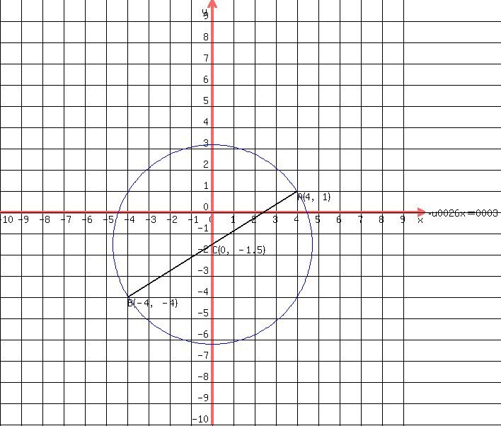solution  given the endpoints of a diameter of a circle at