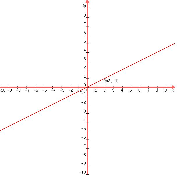 Questions on Algebra: Systems of equations that are not