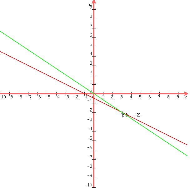 SOLUTION: please help me with {2x+3y=0 x+2y=-1 where do i ...