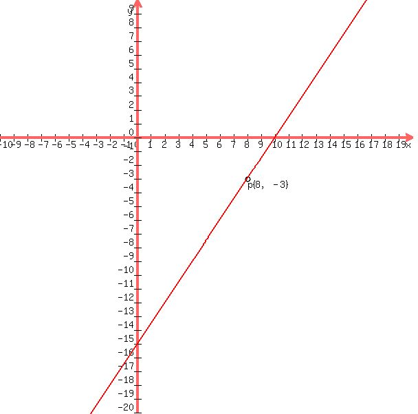 Solution Use The Point Slope Form To Write An Equation Of The Line