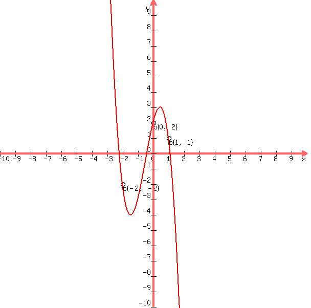 how to find x intercepts of a cubic equation
