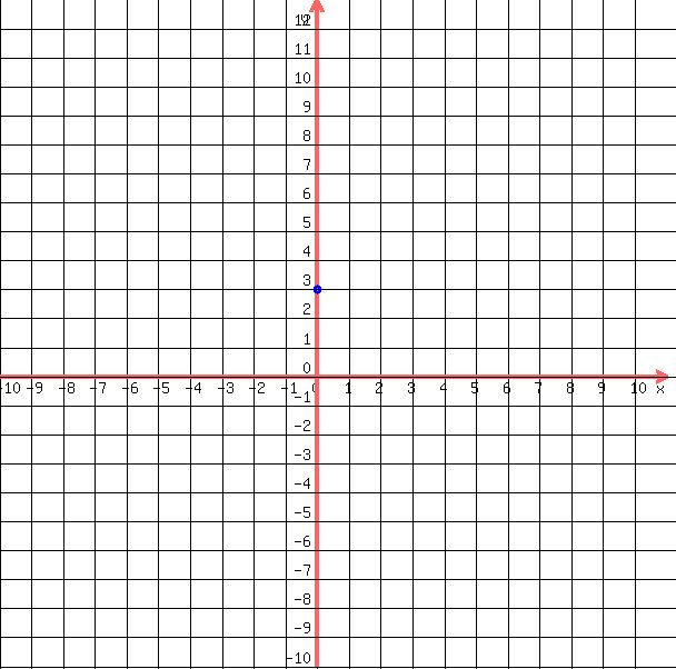 Drawing Lines Using Y Mx C : Solution x y