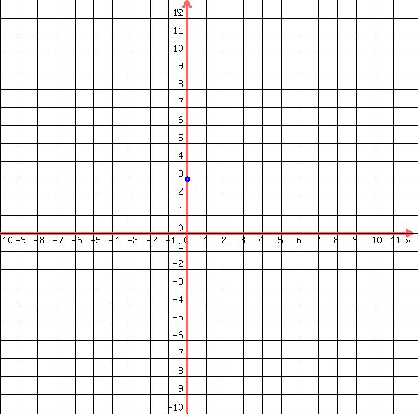 Drawing Lines Using Y Mx C : Solution graph x y