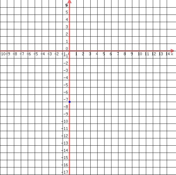 SOLUTION: Graph: y=4/5x-7