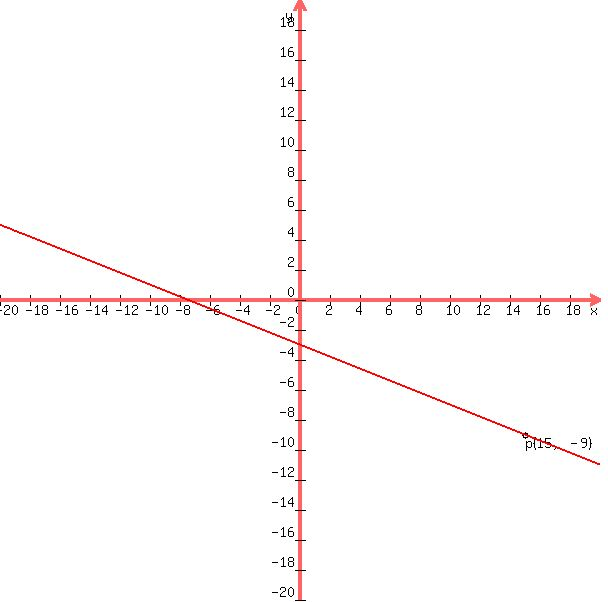 Solution 1 Please Help Find The Point Slope Form Of The Equation