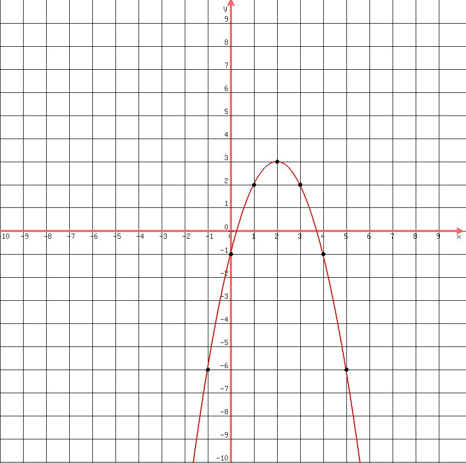 So From The Graph We Can See That The Vertex Is (2,3)