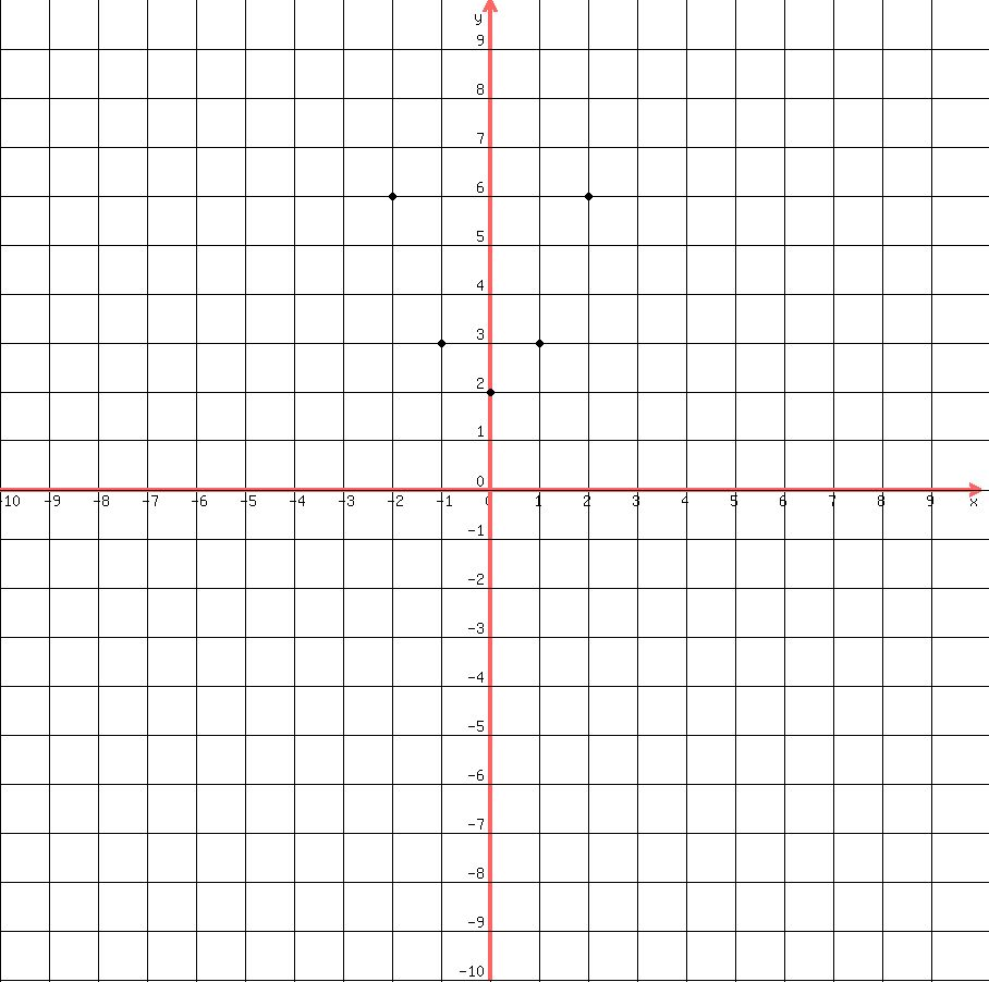graph of 1/x - 908×902