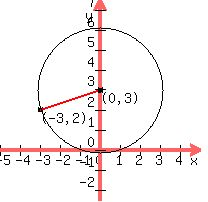 Solution the ordered pair 32 lies on a circle with center 0 if we find the distance between those two points we will have the radius r so we use this formula to find that distance ccuart Image collections
