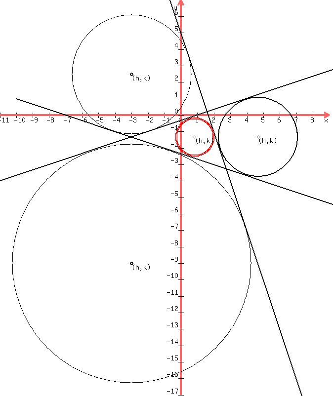 Solution Find The Equation Of The Circle That Is Inscribed In The