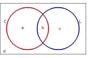Solution in a certain town 75 of households own a cell phone 45 solution in a certain town 75 of households own a cell phone 45 own a laptop and 40 ownboth a draw a venn diagram for this problem ccuart Images