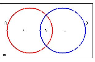 Solution draw a venn diagram and use the given information to fill na 24 x y nb 17 y z naub 32 x y z na 11 z w so the ccuart Images