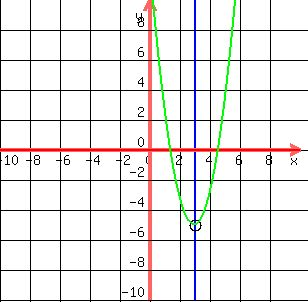 how to find the minimum value of a parabola