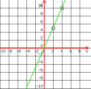 slope intercept form to graph  SOLUTION: How do u solve use the slope-intercept form to ...