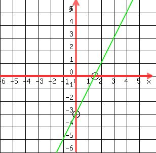solution f x 2x 3 graph the function