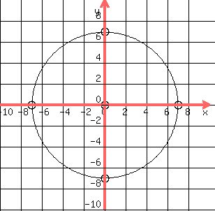 Solution find the center and radius of the circle x2 y2 49 find the center and radius of the circle x2 y2 49 c00 and r 7 good work yes plot center and sketch circle by moving 7 units in all directions ccuart Image collections