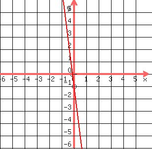 how to use equations to write on the grid