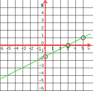 SOLUTION: how to graph x-2y=3