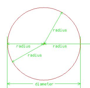 solution: what is the radius of a circle which is 186mm wide?, Human Body