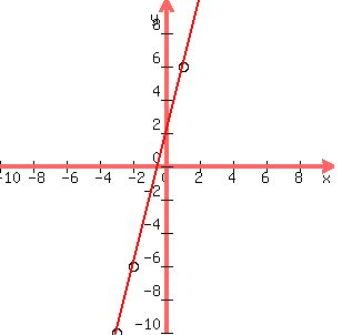 solution given the linear equation y 4x 2 find the y coordinates of the points 2 1 and 3 please show all of your work plot these points and graph the linear equation linear equation y 4x 2