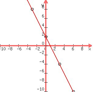SOLUTION: how do i graph 4x+2y=4