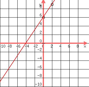 Solution graph amp find the y intercept y 32x 6 the 6 is in point slope form ccuart Choice Image