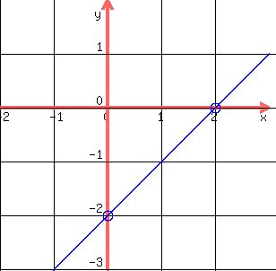 how to find x and y on a linear graph